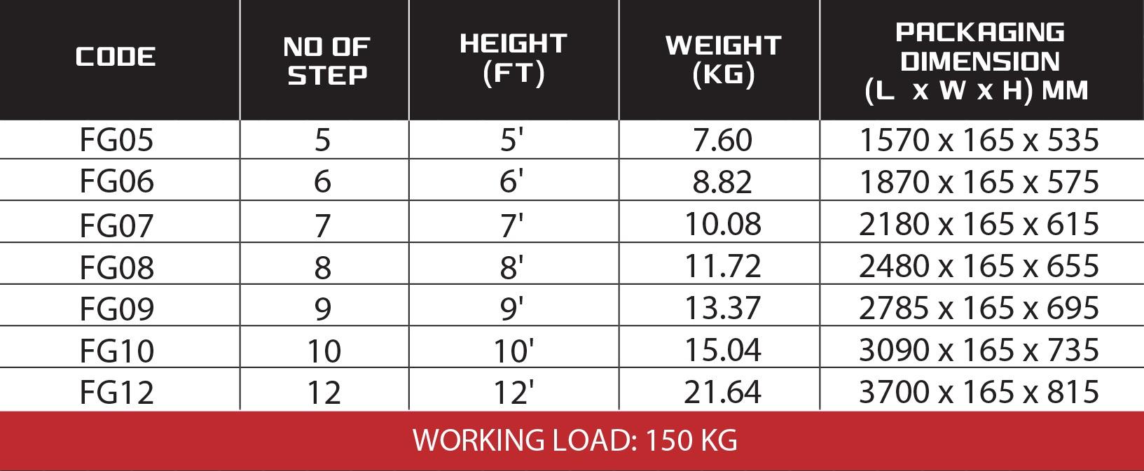 Step by Step, Fiberglass Single Sided A Shape Ladder (FG